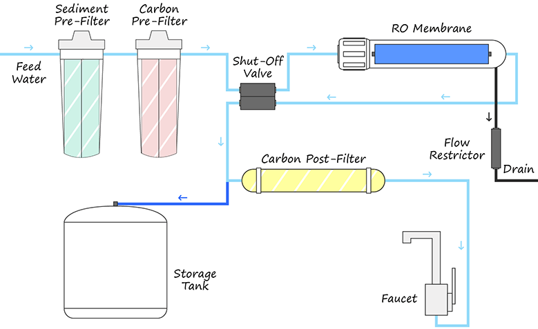 RO water purifier connection diagram